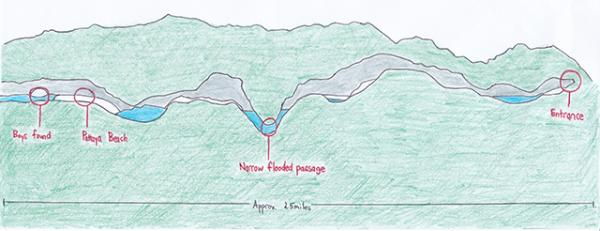 Diagram showing the landform of Tham Luang Nang Non cave